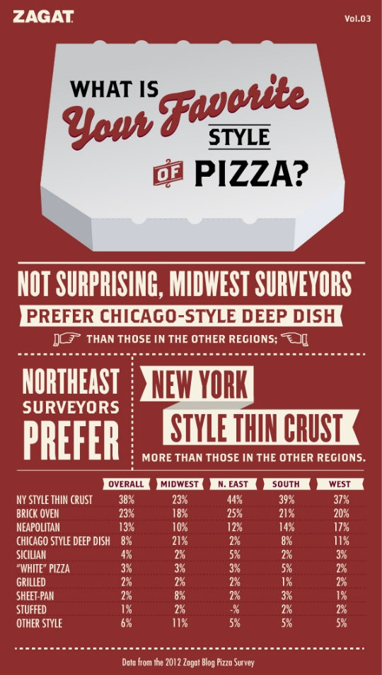 America's Favorite Pizza Infographic