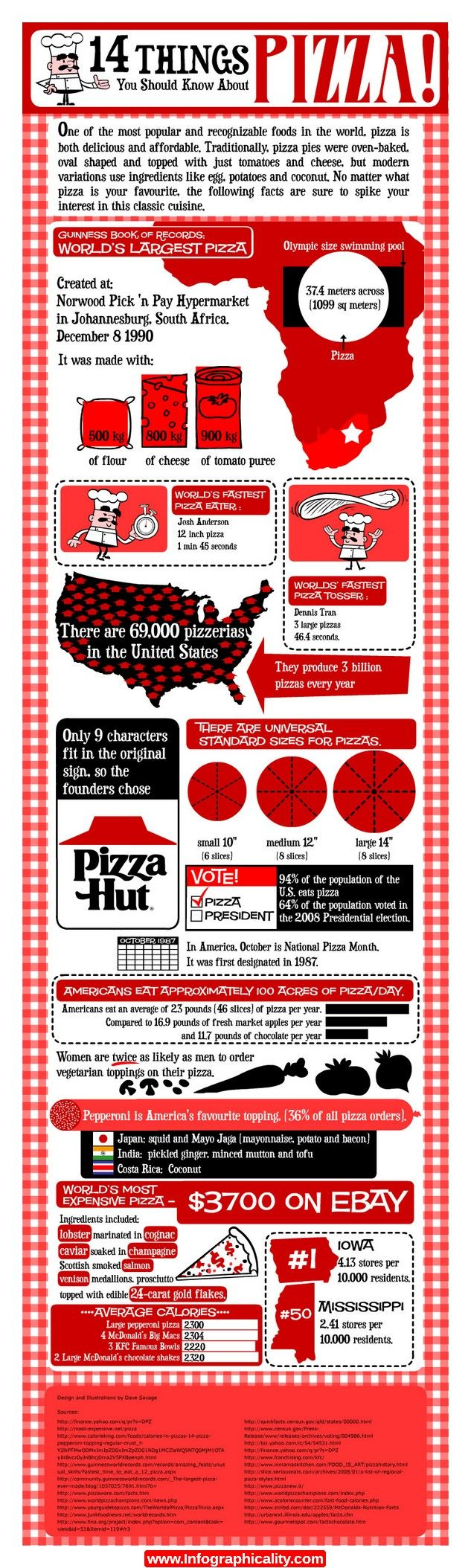 Facts Pizza Infographic