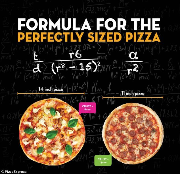Perfect Pie Pizza Infographic