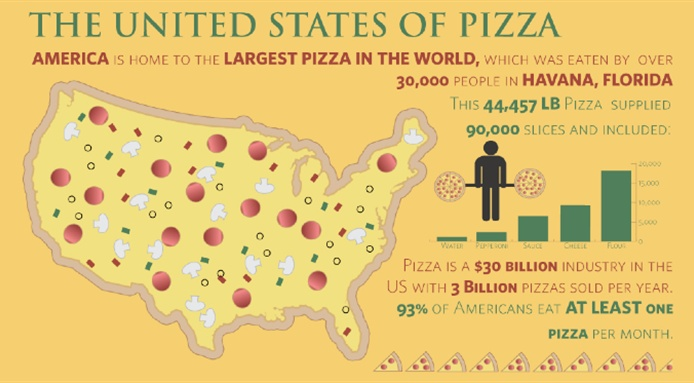 World Record Pizza Infographic