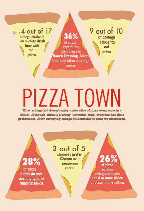 College Pizza Infographics