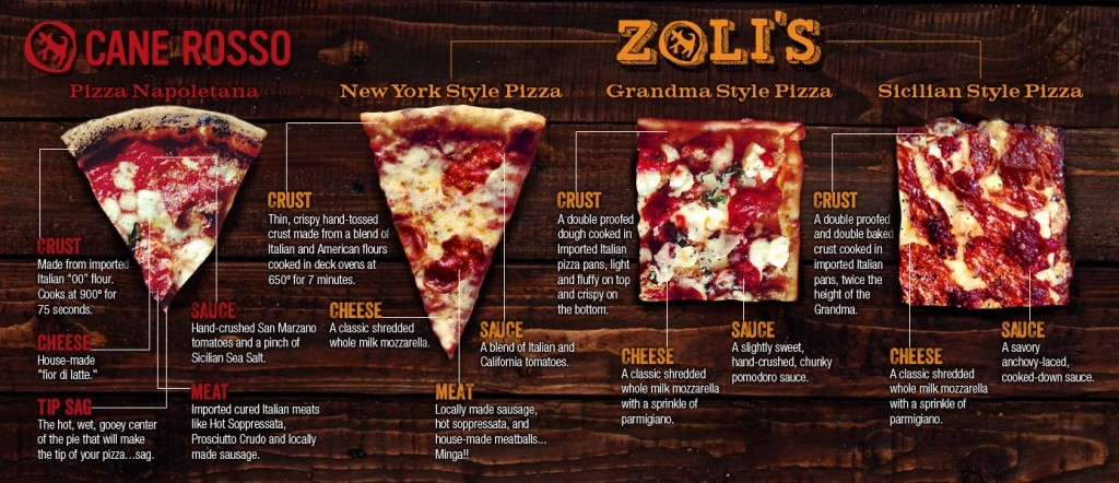 Pizza Style Pizza Infographic