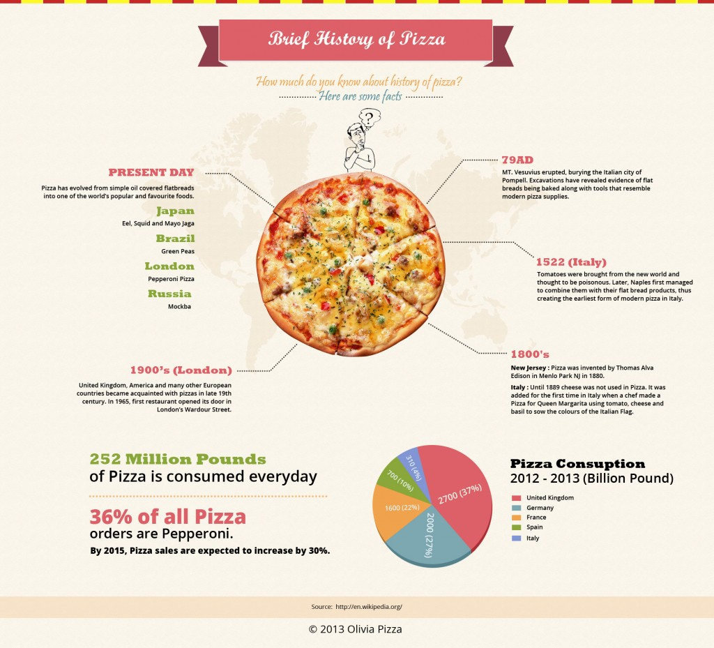 Pizza History Infographic