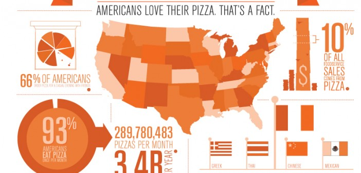 American Facts Pizza Infographic