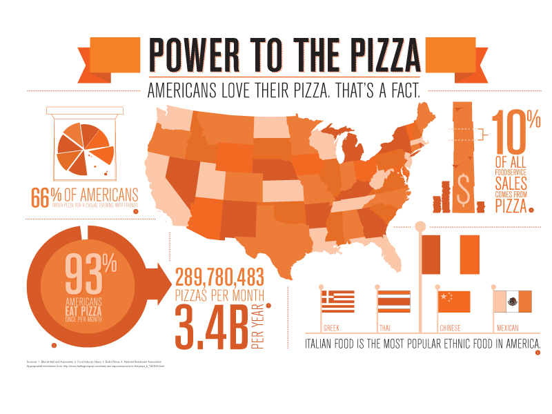 American Pizza Statistic Pizza Infographic